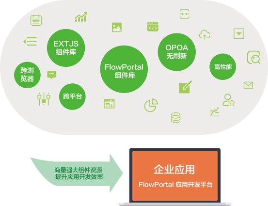 UI组件 应用开发平台