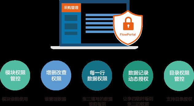 权限管理 应用平台