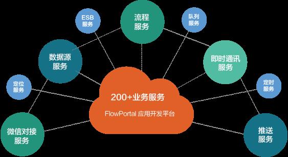200+企业业务服务 应用开发平台