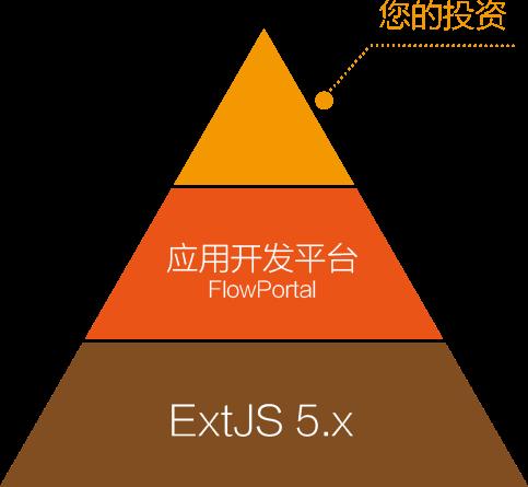 保障IT投资 应用开发平台